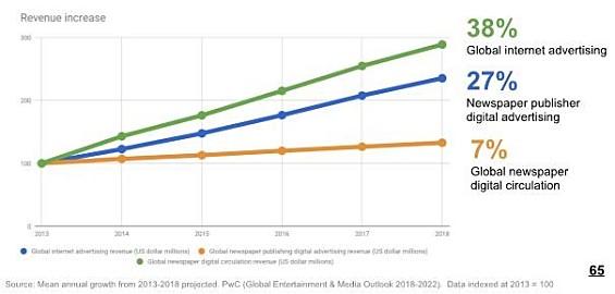 internetes bevételek és technológiák