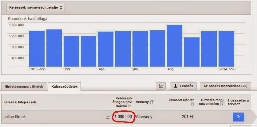 hogyan lehet havonta 50 000-et keresni online