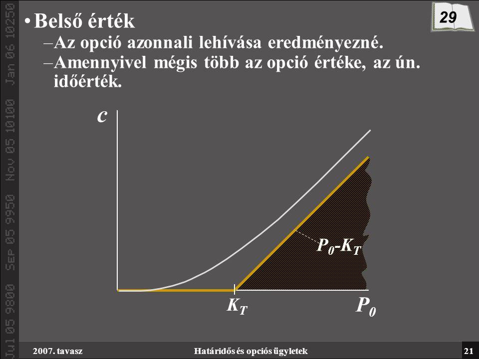 az opció belső értéke 0)