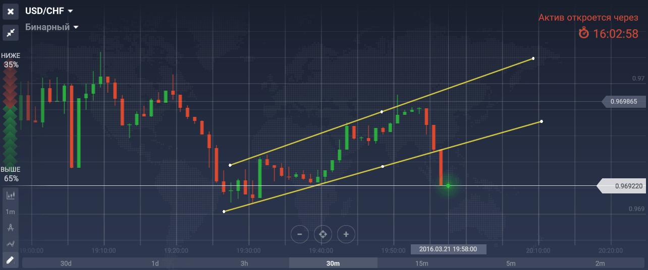 hogyan lehet trendvonalat húzni a bináris opciókban)