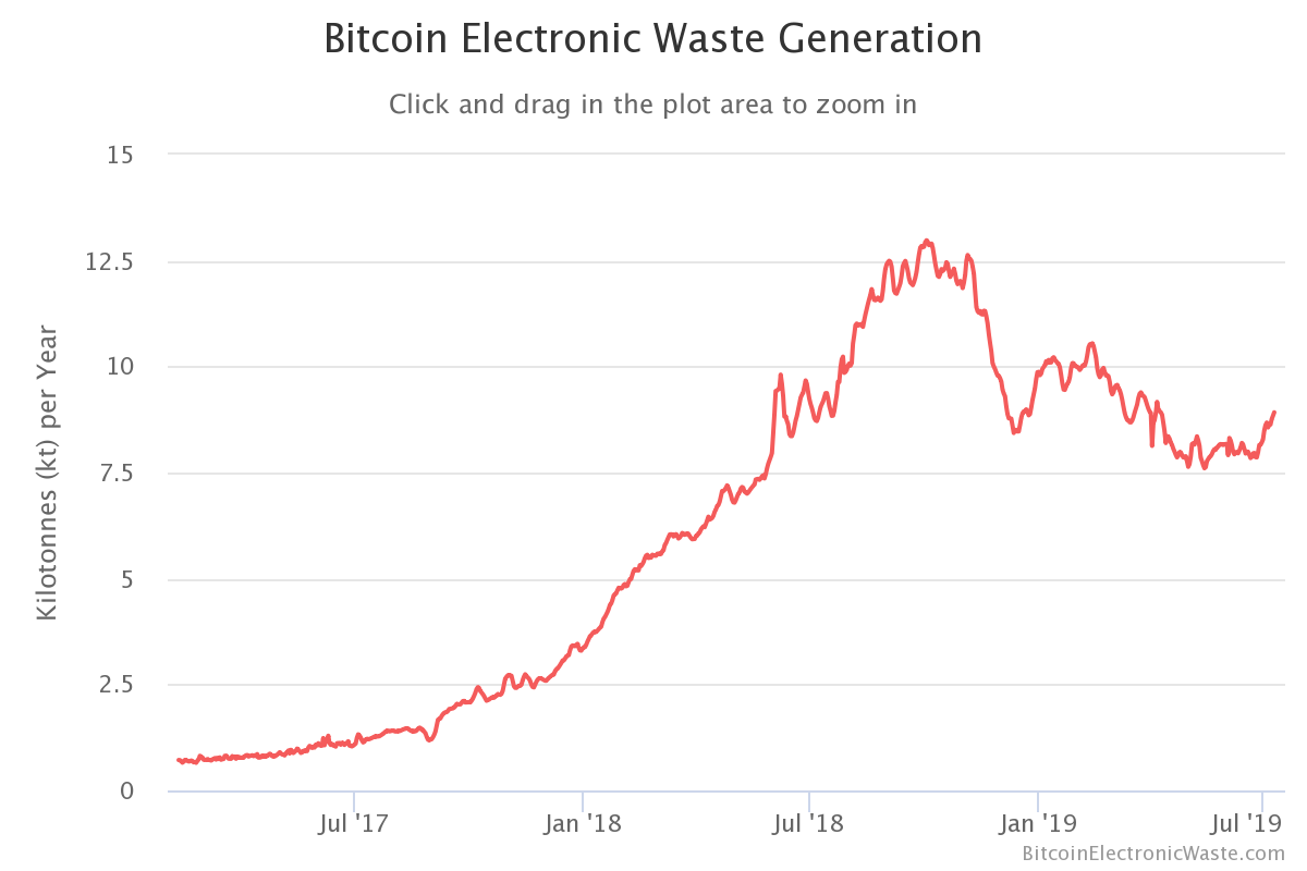 Bitcoin terhelés)