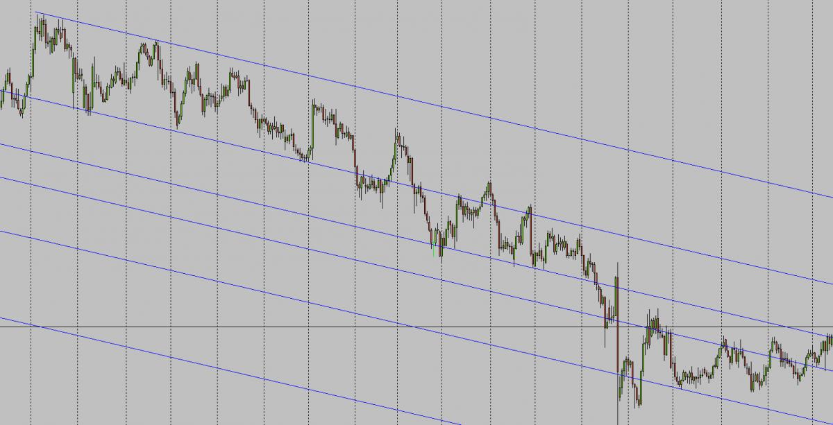 A Fibonacci vonalak stratégiája a mutató segítségével)