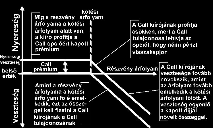 opciók számla növelése)