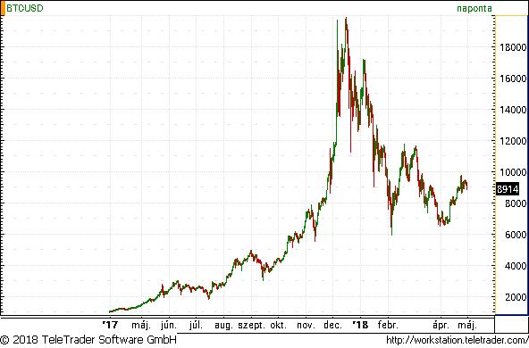 hány bitcoin dollárban)