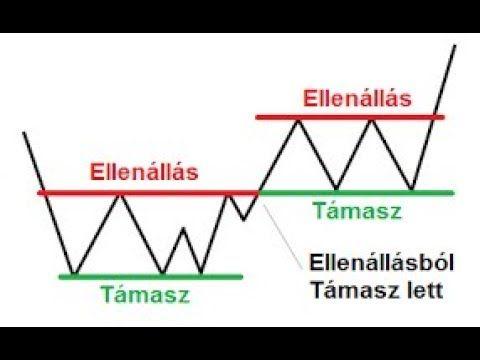 a bináris opciók megértése)