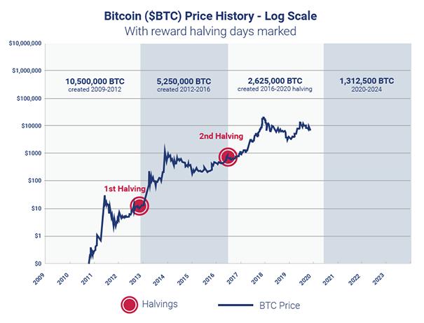 Bitcoin - A legnagyobb hazugság a kriptovalutával kapcsolatban | MNB Intézet Blog