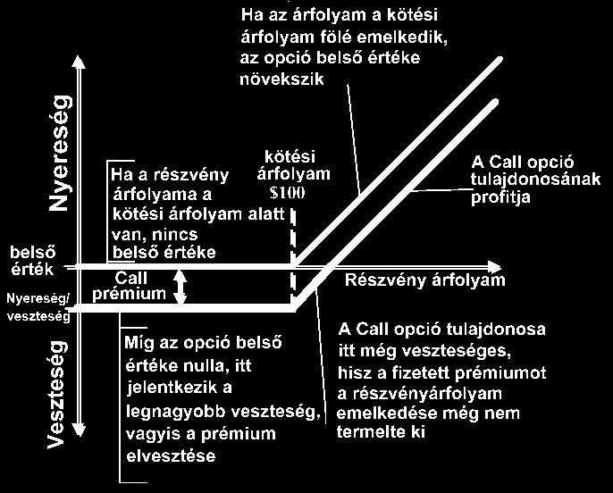 opciós megállapodás példa