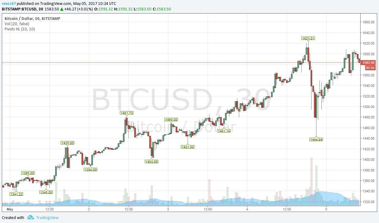 a bitcoin árfolyamok különbségéből származó bevétel