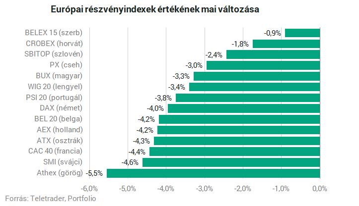 bevételek az interneten tőzsdéken befektetések nélkül)