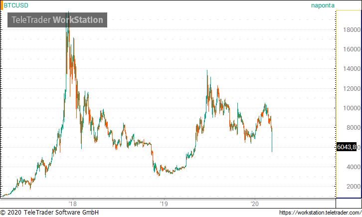 bitcoin dollárra