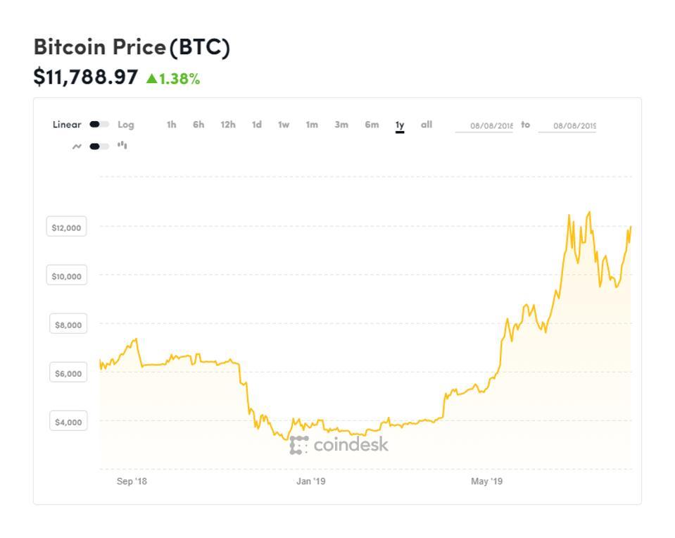 bitcoin (BTC) és Binance Coin (BNB) évi árfolyam előzménye. free currency rates (FCR)