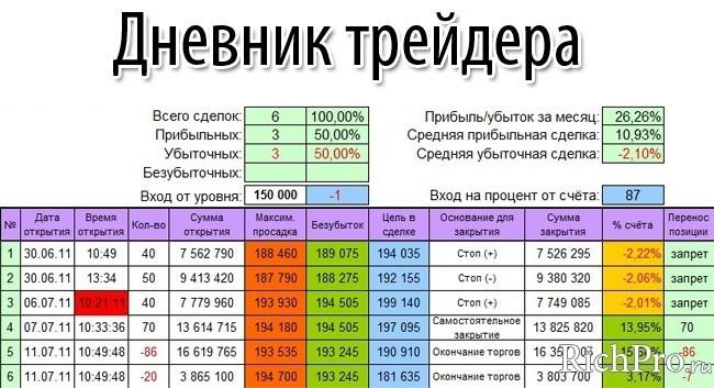 kereskedői napló a bináris opciókról
