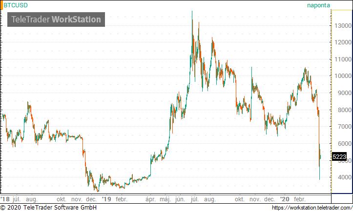 bitcoin árfolyam előrejelzés)