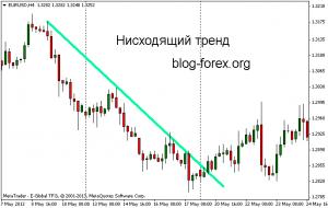 a trendvonal stratégiájáról)