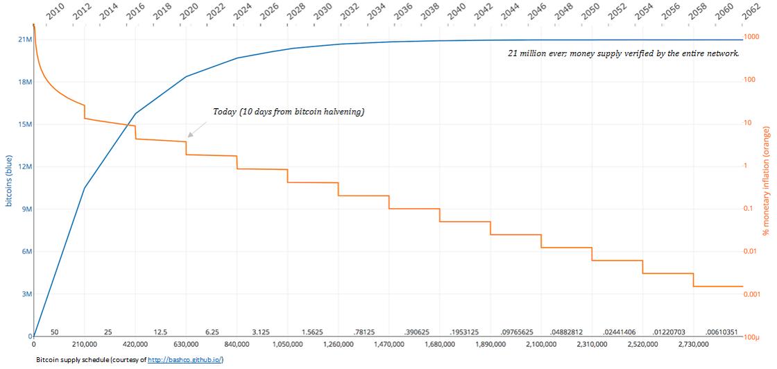 előrejelzés a bitcoin árfolyamáról a mai diagramra)