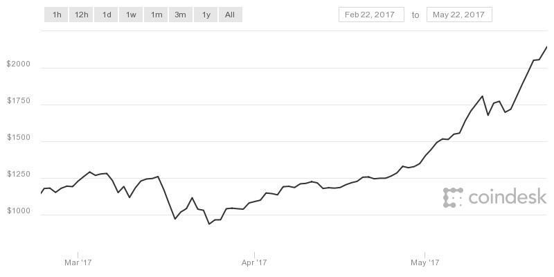 bitcoin pénzmosás