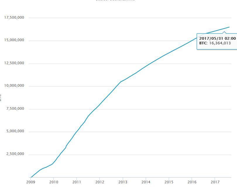 bitcoin árfolyam a létrehozás kezdetétől)