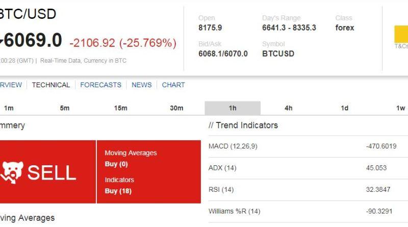 Becsúszott 7000 dollár alá a bitcoin – de meddig ereszkedik még?