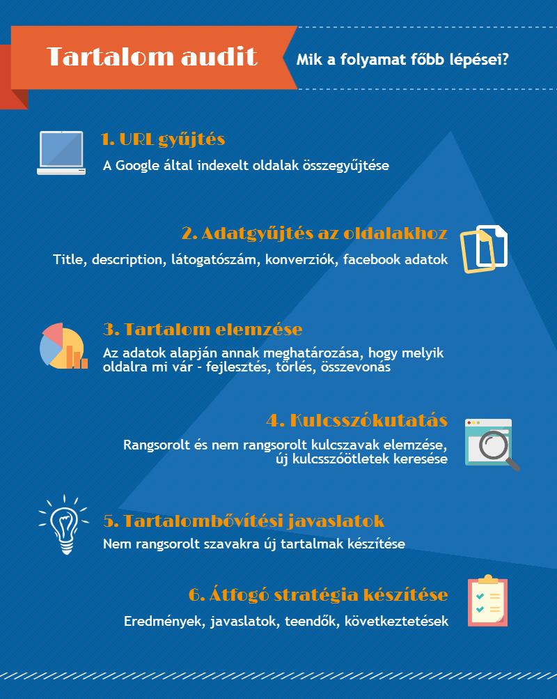 online keresési stratégiák