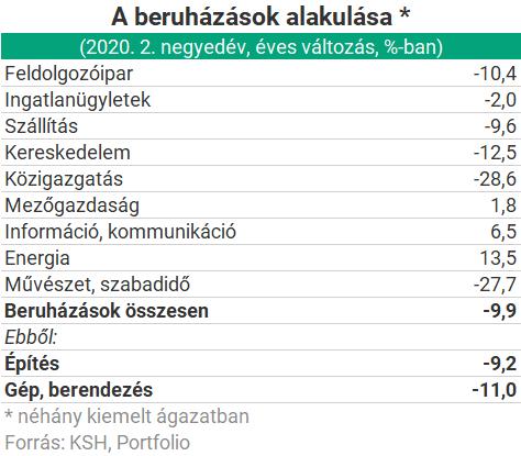 beruházások az internetre)