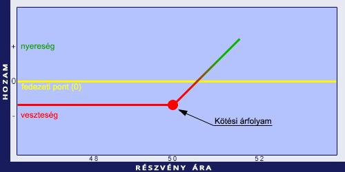 az opciók árazási modellje)