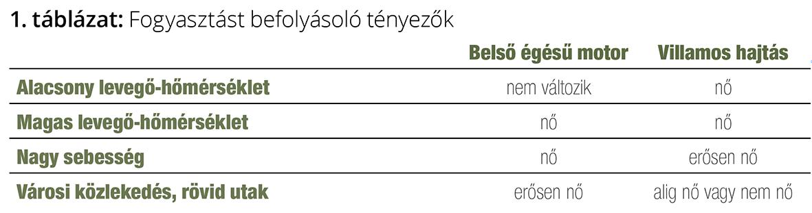 fogyasztás hivatalos honlapján)