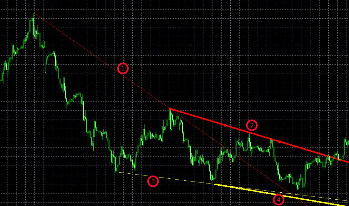hogyan lehet azonosítani a trendet a trendvonalakból)