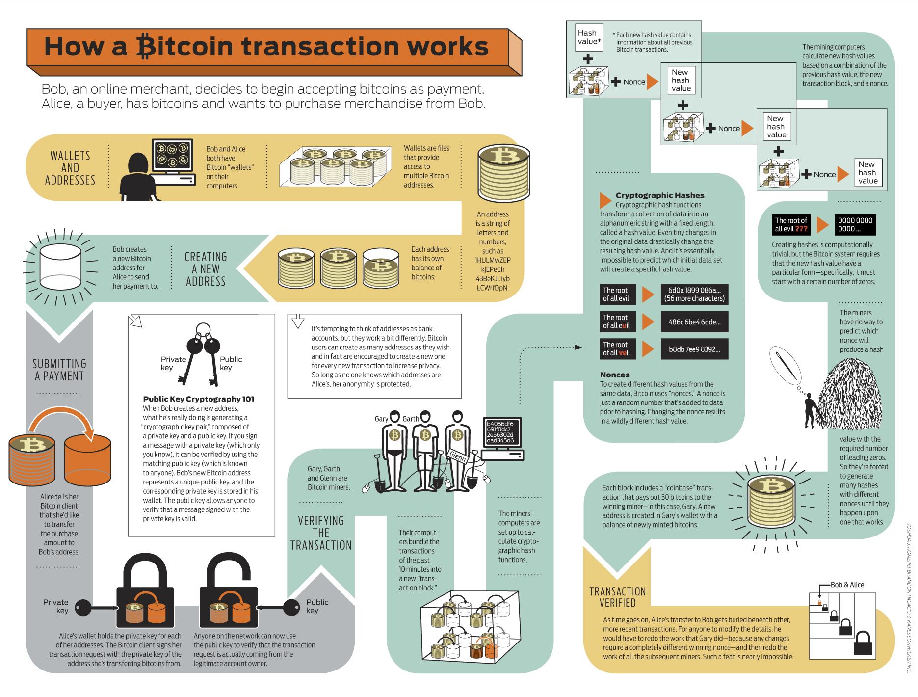 hol lehet sokáig tárolni a bitcoinokat