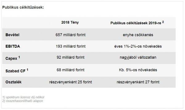 jó hálózati bevételek)