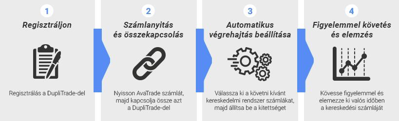 kereskedés automatikus követése)