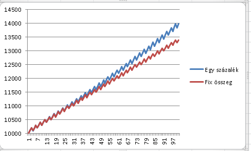 bevételek az interneten tőzsdéken befektetések nélkül bitcoin dollár minden idők grafikonja