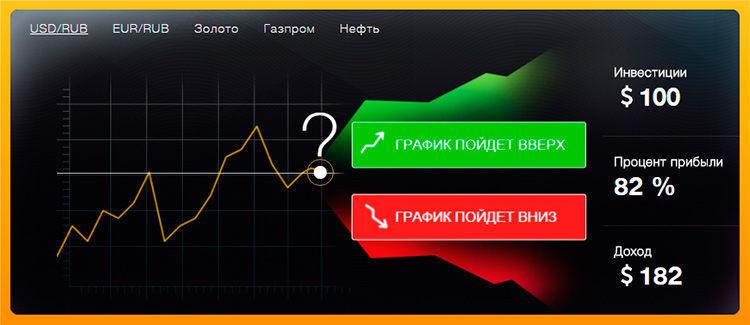 képzés a bináris opciók munkájában)