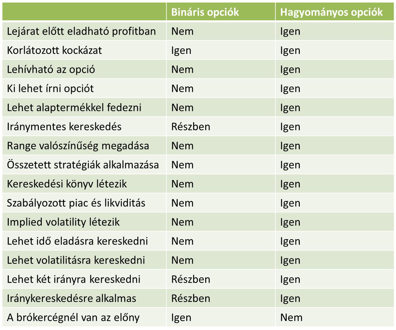 ma bináris opciók)
