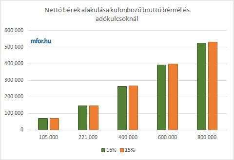 megbízható többletjövedelem)