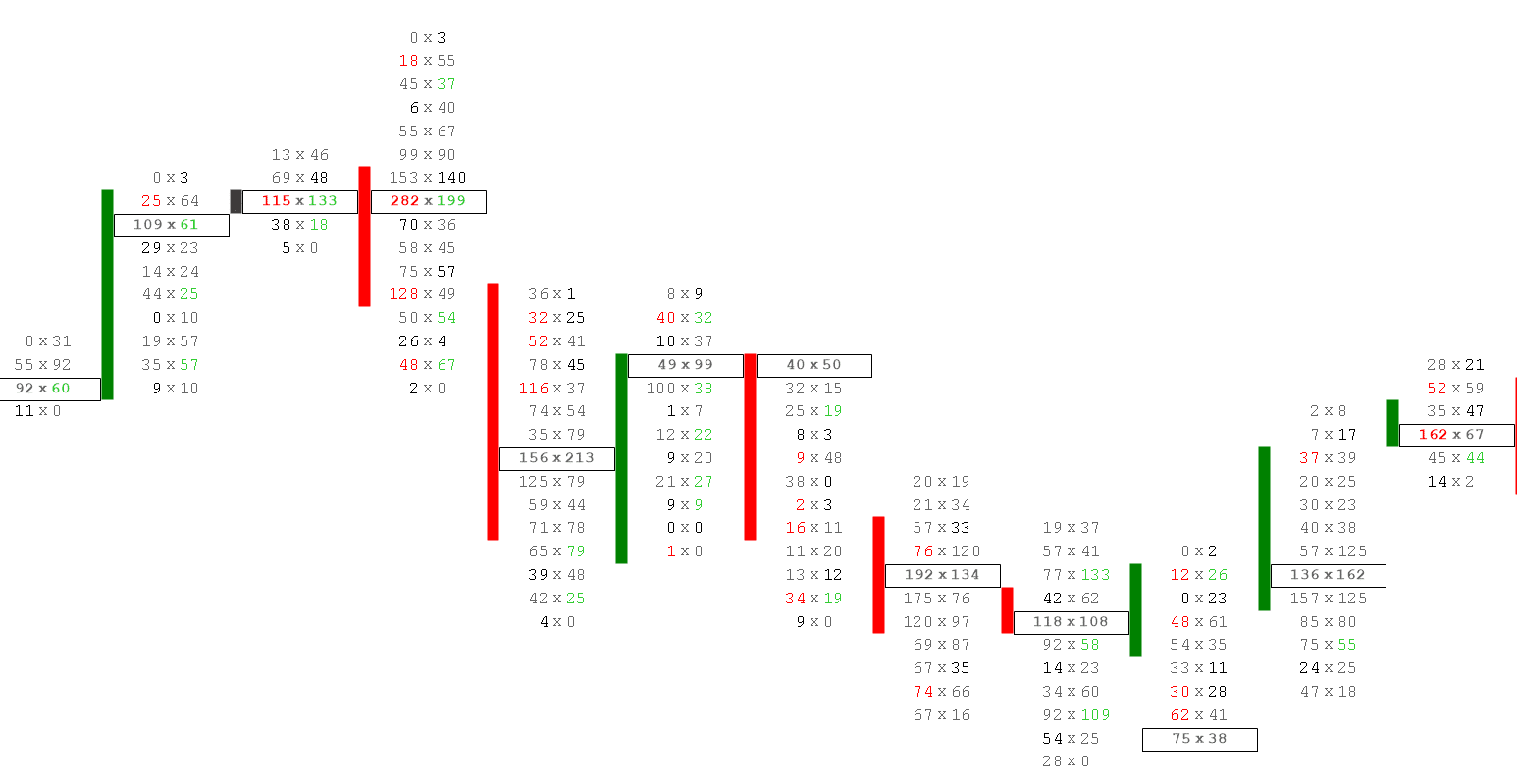 mitől függ a bináris opciós diagram