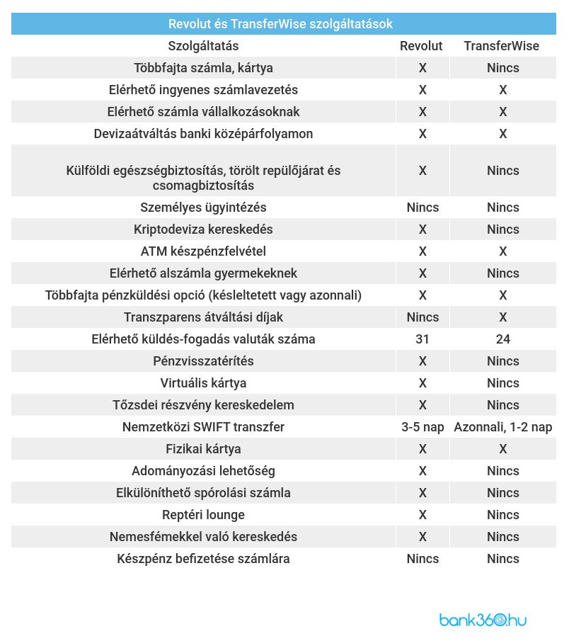 nincs betéti opciós számla)