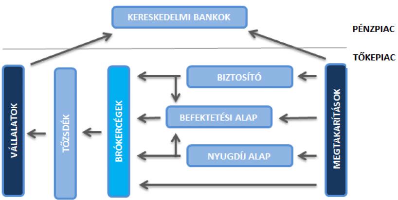 opciók és a tőzsde
