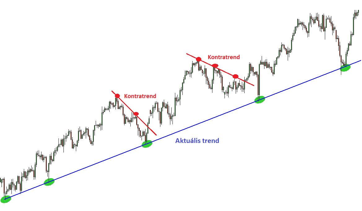 trend trendvonal)