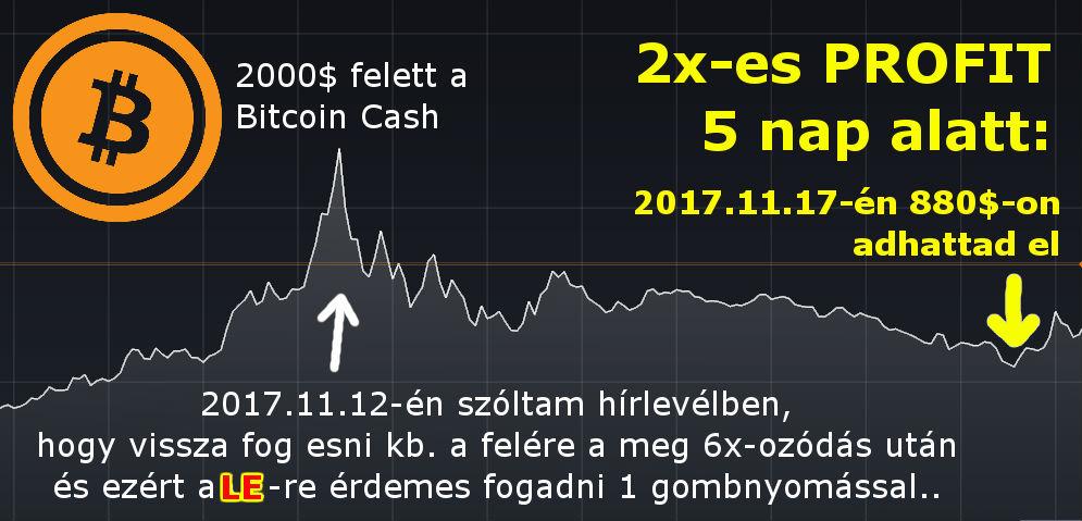 üzleti befektetések az interneten, pénz befektetése nélkül)