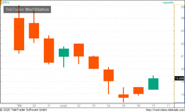 bináris opciók api kereskedési központ tőzsdei részvény