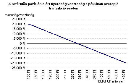 Európai típusú opció dollárra és euróra a BÁT-on
