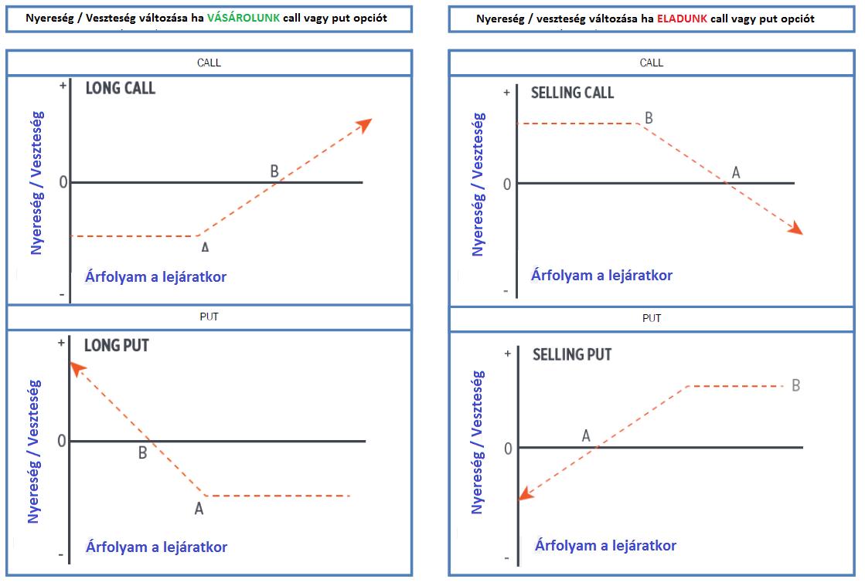 az opciók belső értéke és az opciós ár a bináris opciók stratégiai értékelése