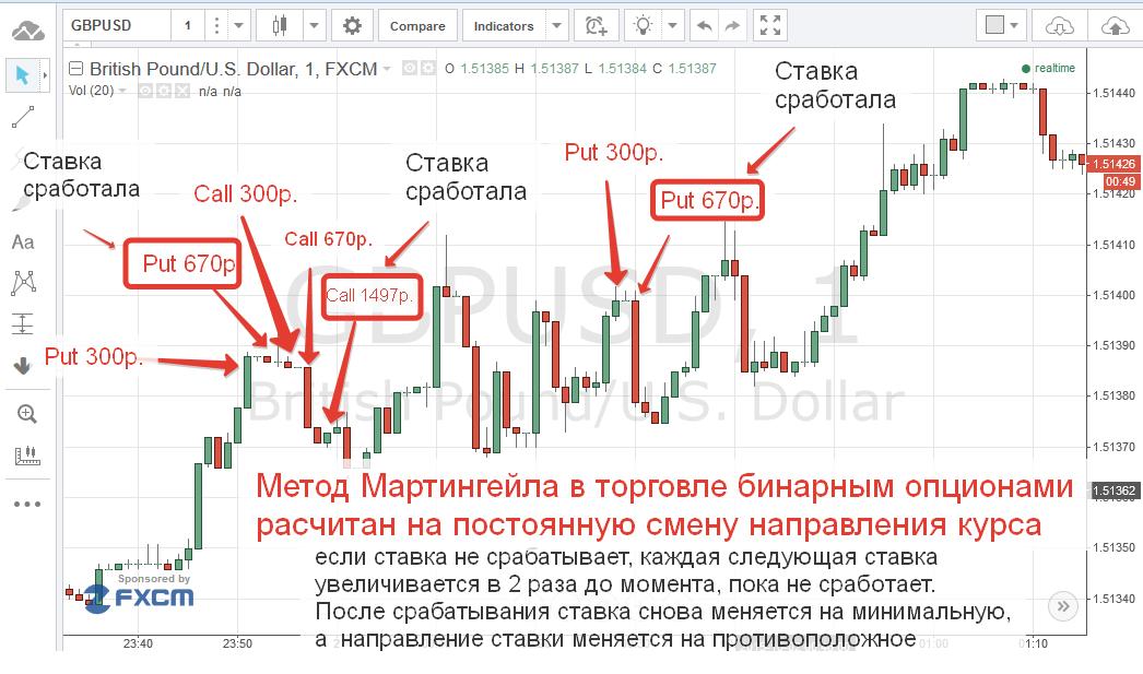 az opciók bináris stratégiájához)