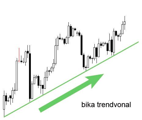 Trendvonalak haladóknak   Forex Bázis