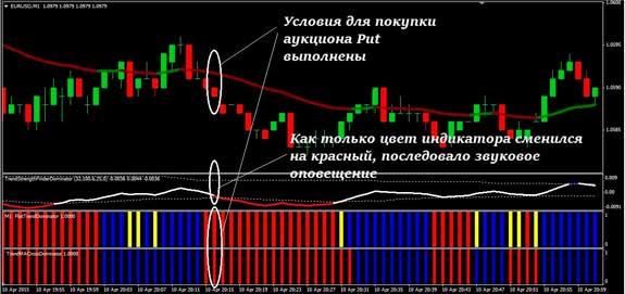 Indikátor Chaikin bináris opciók (Chaikin oszcillátor)