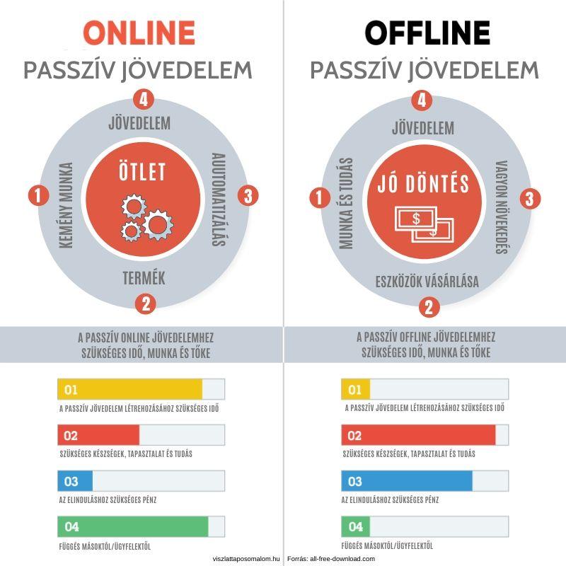 passzív keresetek típusai az interneten