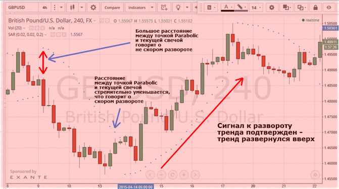 Hogyan működik a parabolikus SAR indikátor?   kosarsuli.hu