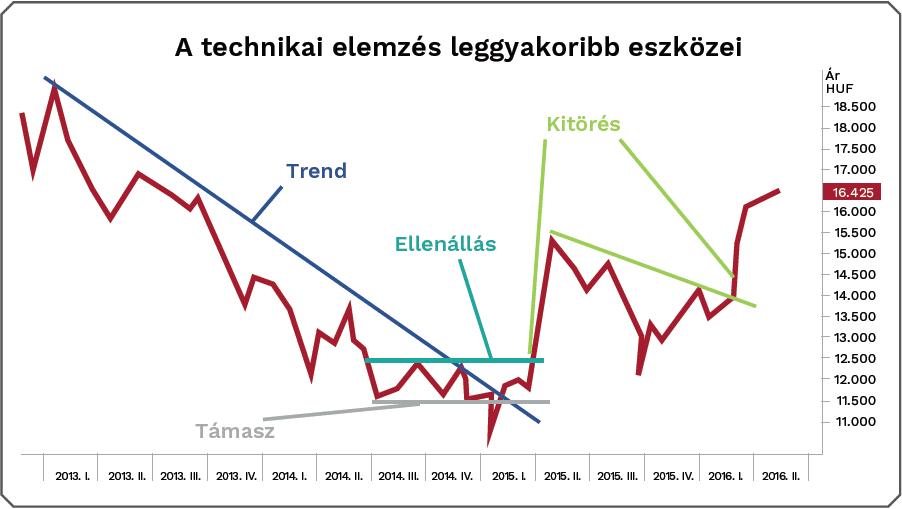 bevételek az internetes tőzsdén befektetések nélkül)
