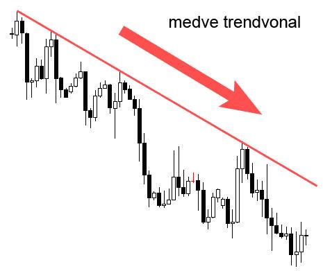 trendvonal site)
