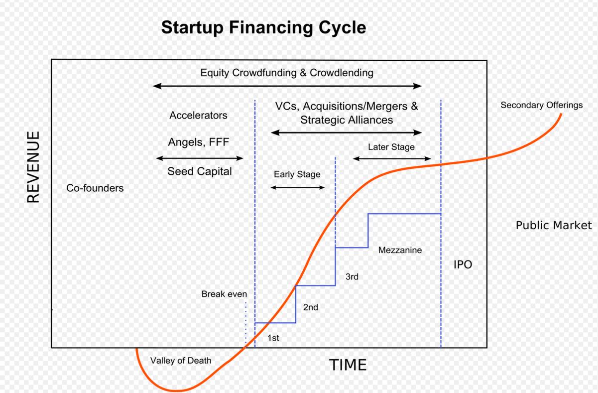 befektetési startupok internet